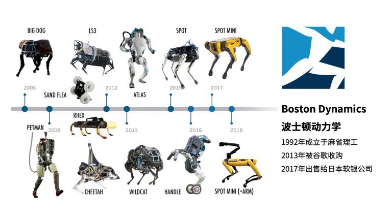 波士顿动力公司的机器人发展史